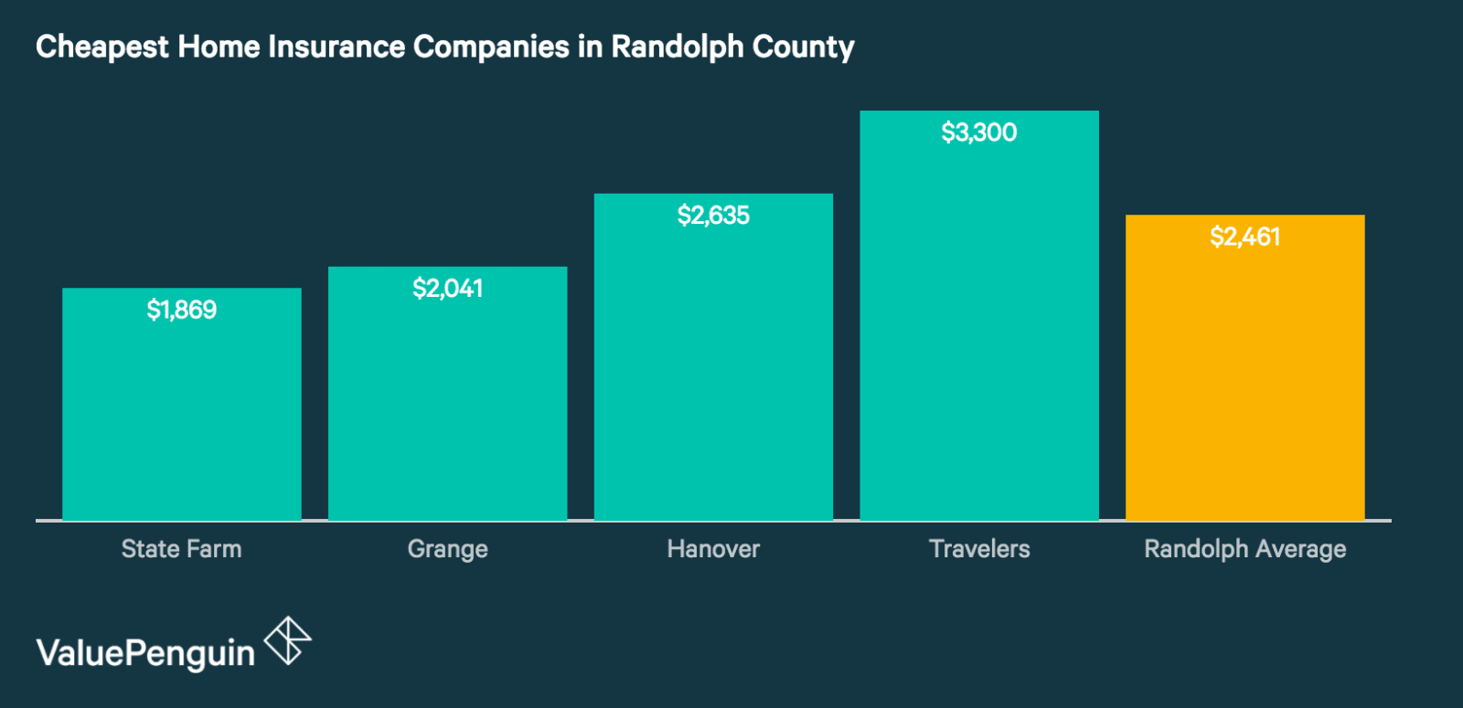 Cheapest and Best Homeowners Insurance Companies in Randolph County