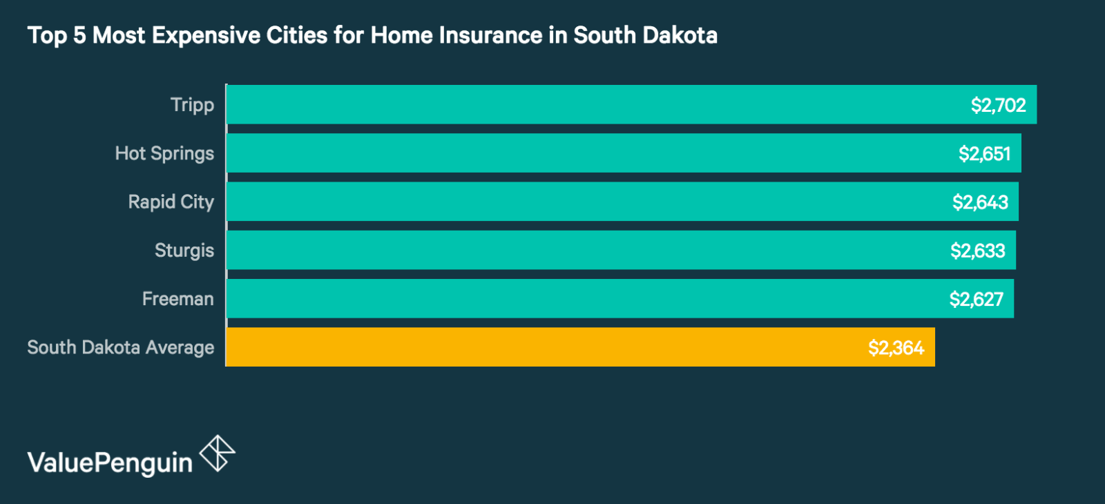 Top 5 Most Expensive Cities in South Dakota for Homeowners Insurance