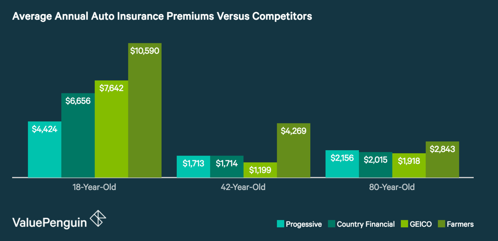 Country Financial Annual Insurance Rates Comparison