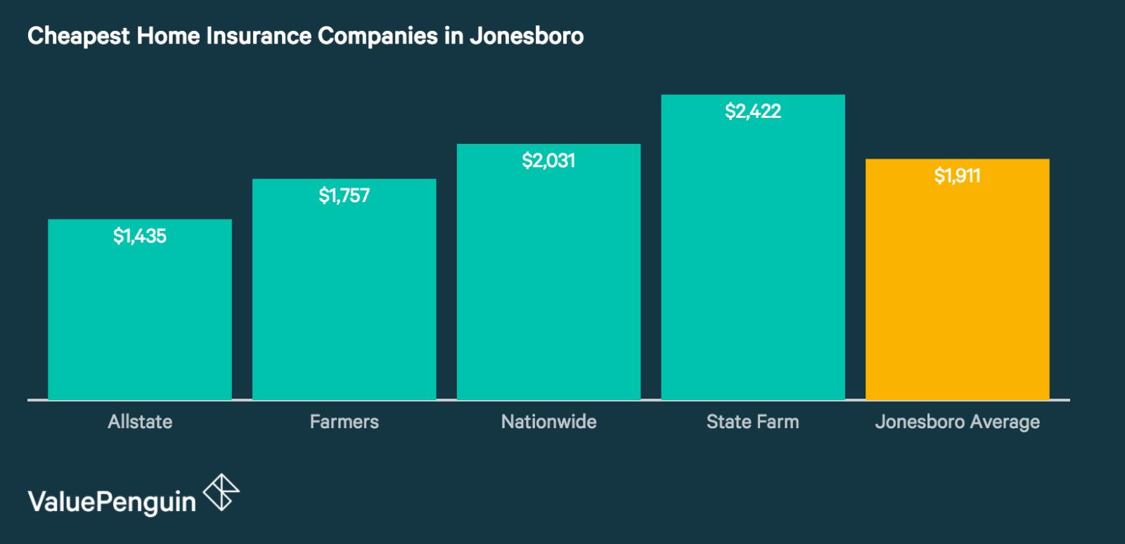 Best Cheap Home Insurance Companies in Jonesboro