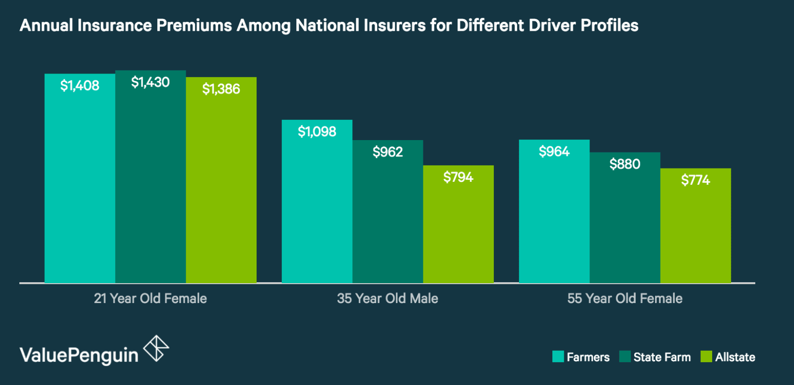 How Do Farmers' Auto Insurance Quotes Compare to Other Insurers?