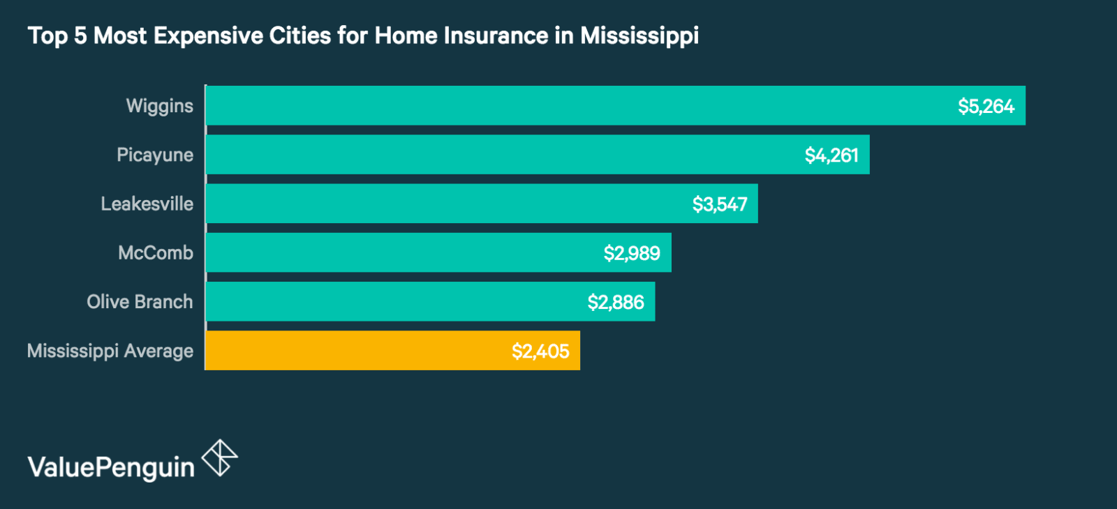Top 5 Most Expensive Cities in Mississippi for Homeowners Insurance