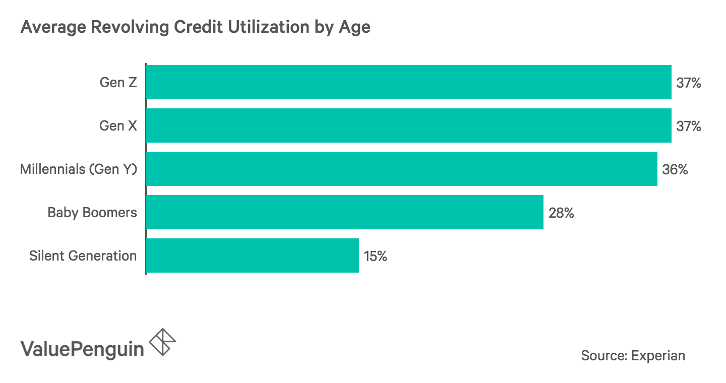 Average Credit Utilization by Age