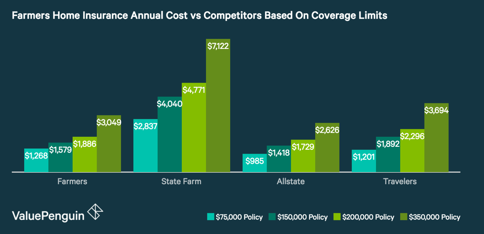 How Do Farmers' Home Insurance Quotes Compare to Other Insurers?