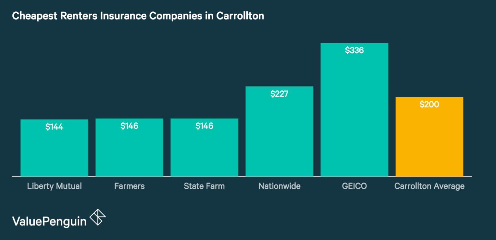Cheap Renters Insurance in Carrollton