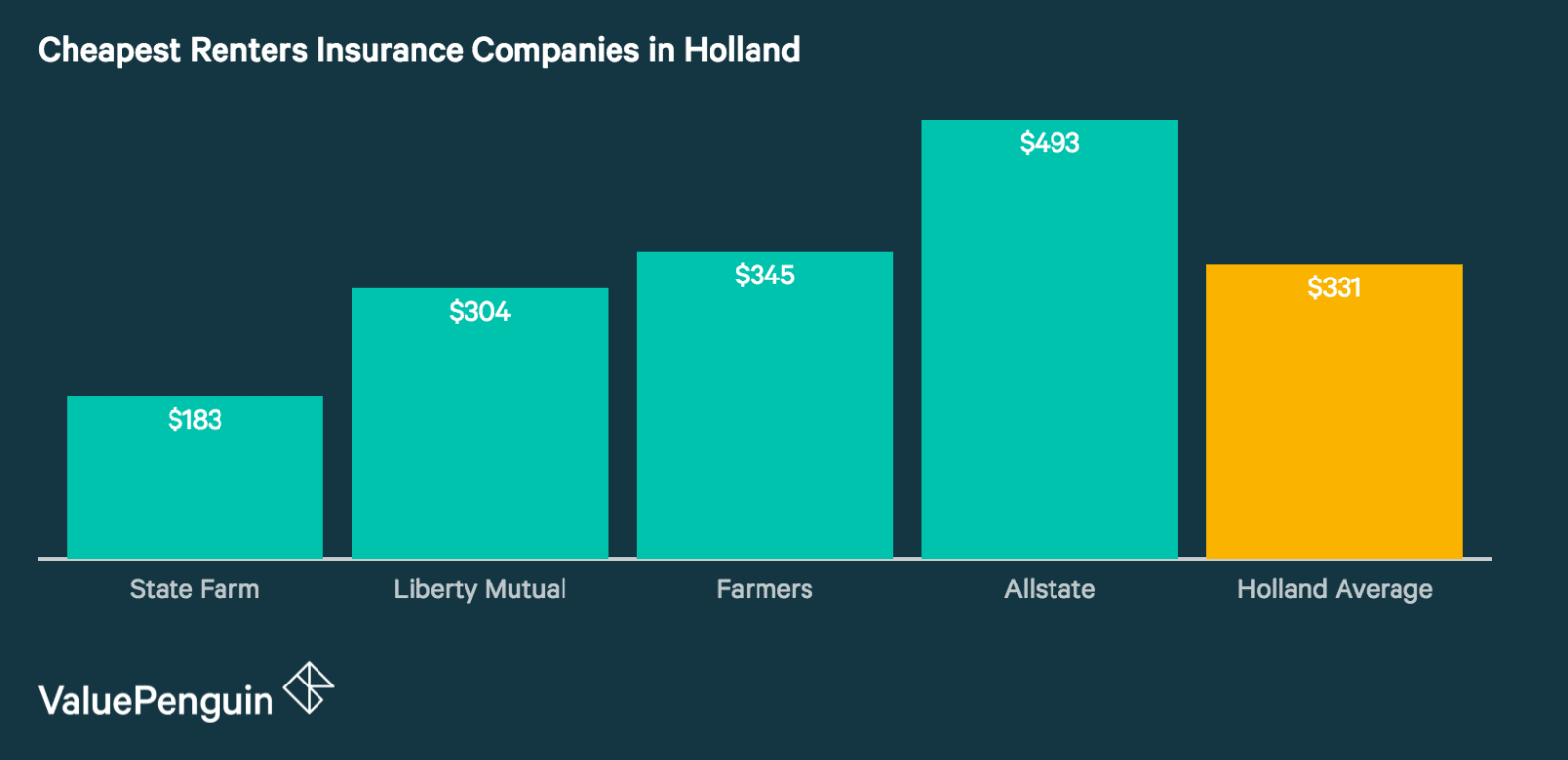 Renters Insurance Rates in Holland