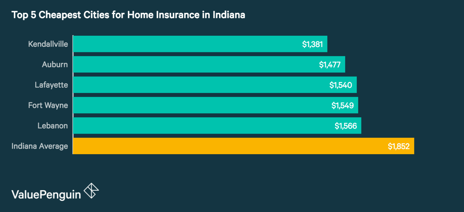 Top 5 Best Cities in Indiana for Homeowners Insurance