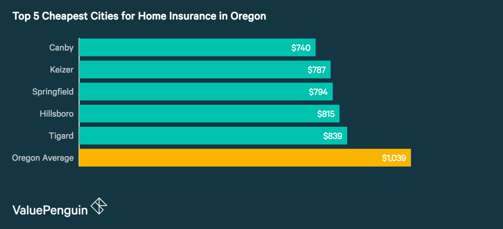 Top 5 Best Cities in Oregon for Homeowners Insurance