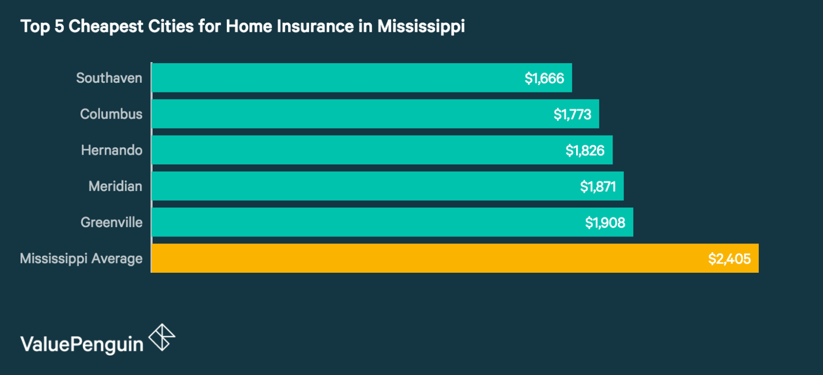 Top 5 Best Cities in Mississippi for Homeowners Insurance