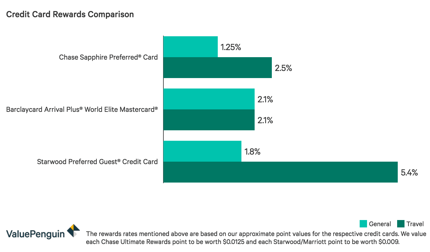 This graph compares the rewards rate earned across different kinds of spending on the Chase Sapphire Preferred to other competitor cards.