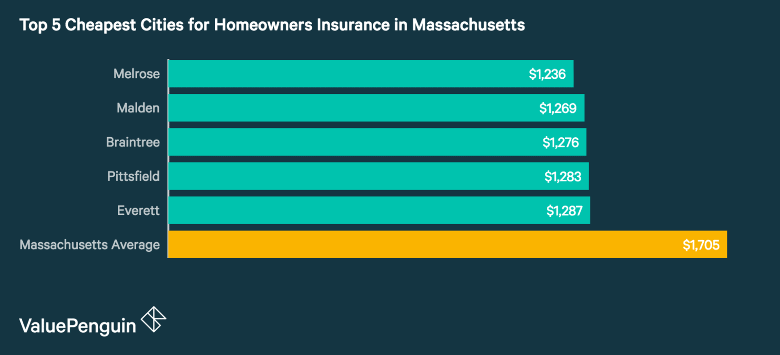 Top 5 Best Cities in Massachusetts for Homeowners Insurance