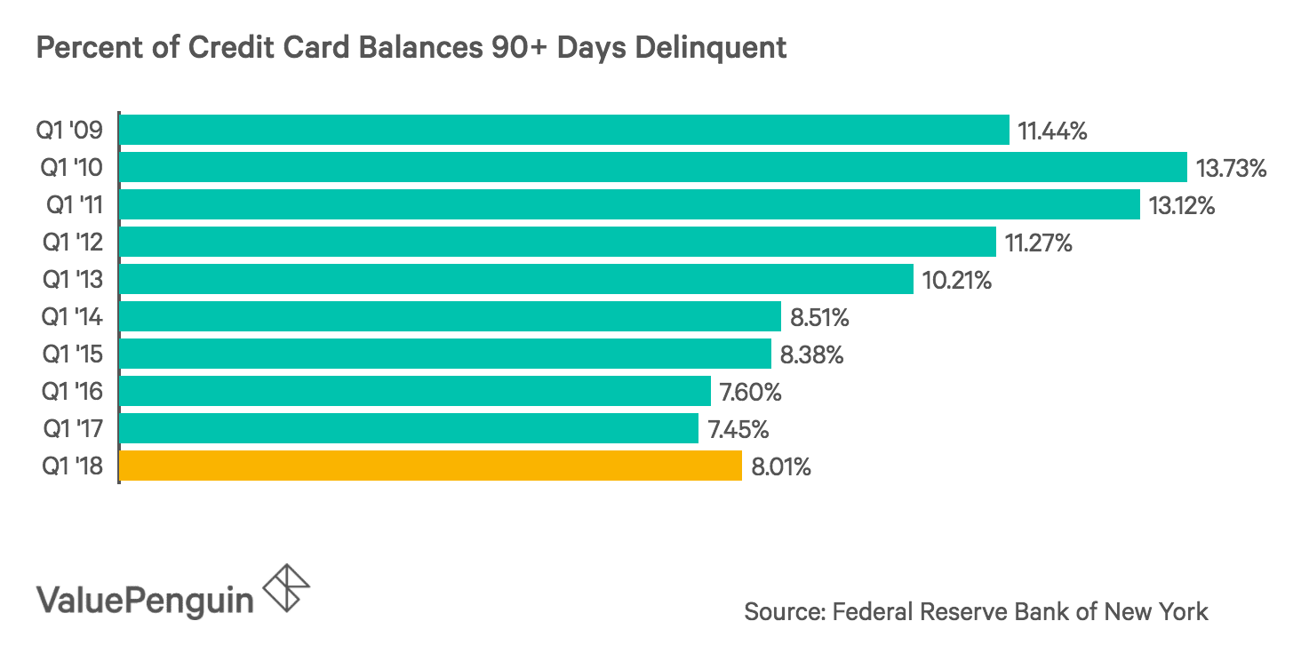 Credit Card Delinquency by Year