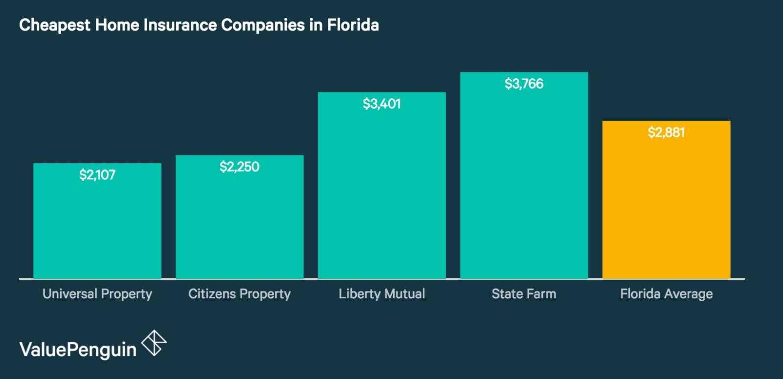 Farmers House Insurance >> Who Has The Cheapest Homeowners Insurance Quotes In Florida