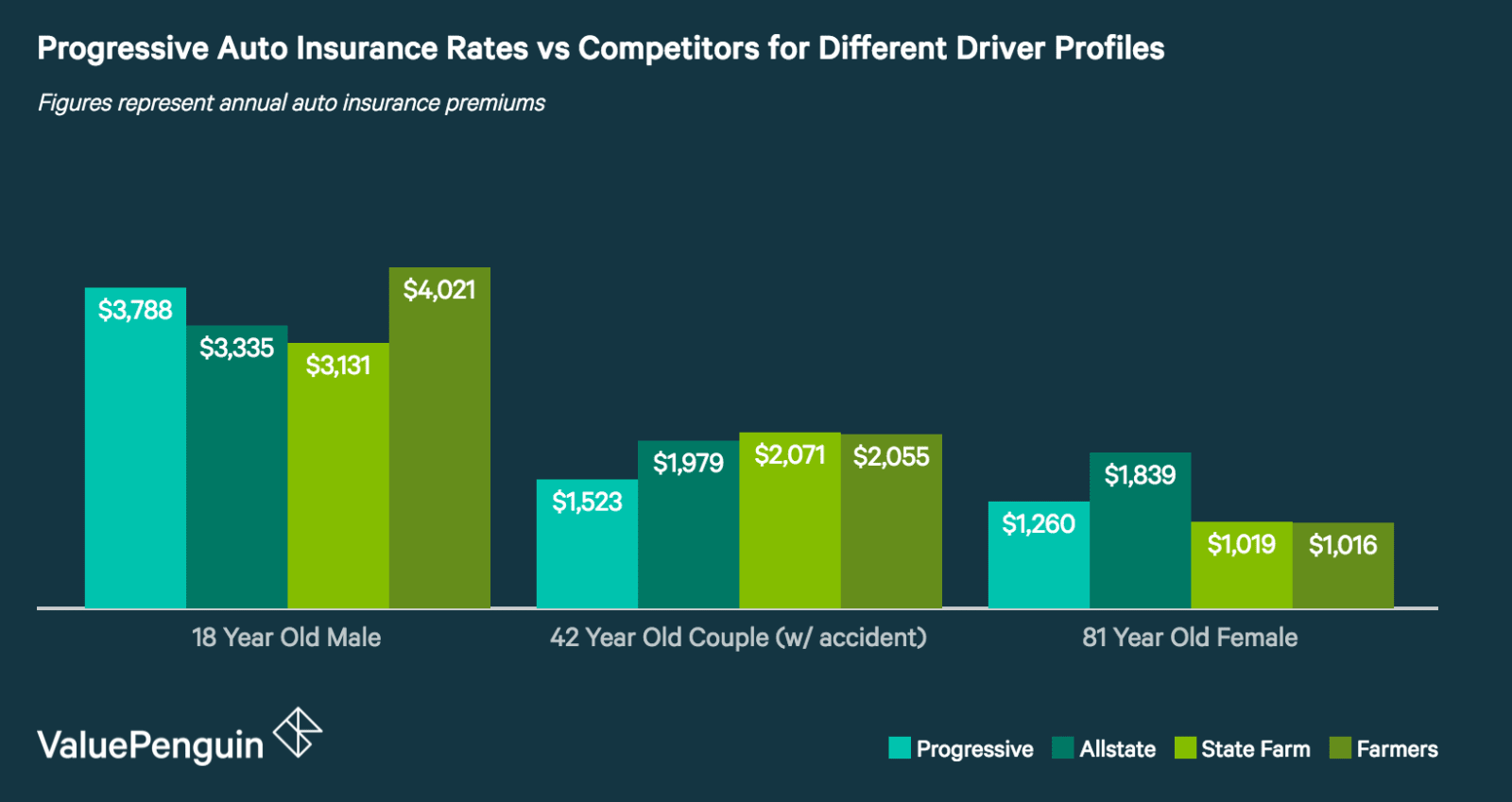 How Do Progressive's Auto Insurance Quotes Compare to Other Insurers?