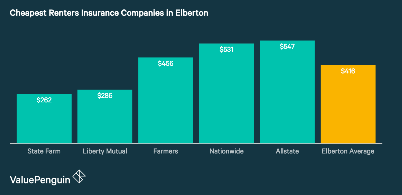 Renters Insurance Rates in Elberton