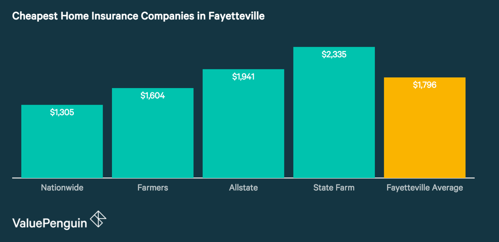 Quotes from Fayetteville's Best Home Insurance Companies