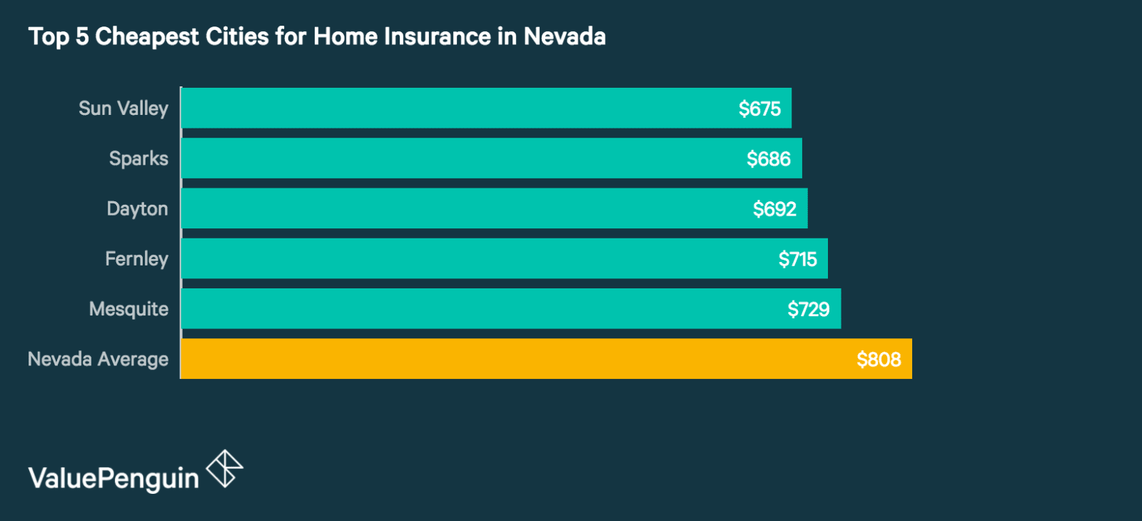 Top 5 Best Cities in Nevada for Homeowners Insurance