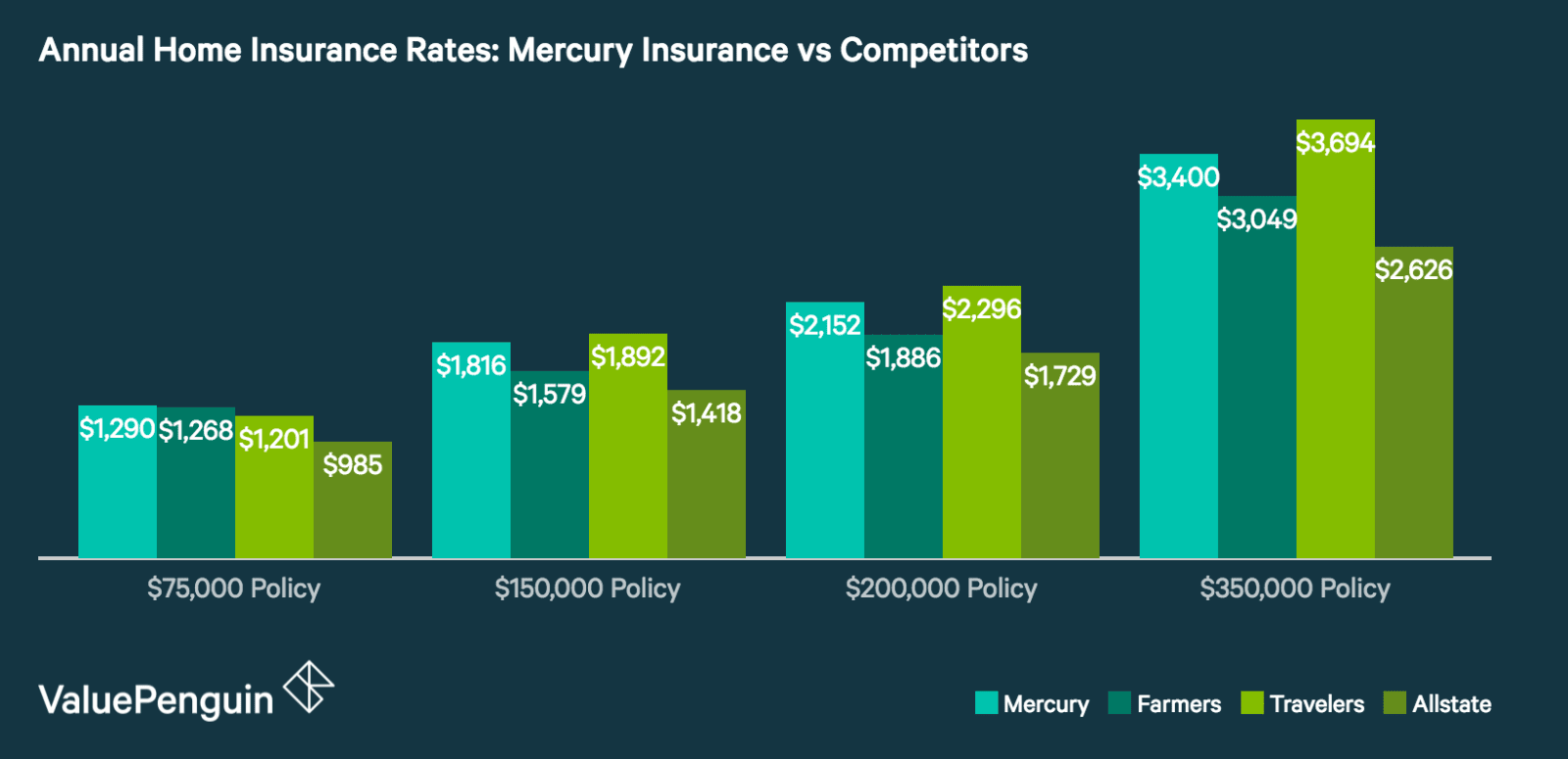 Mercury Home Insurance >> Mercury Insurance Review Great Rates For Drivers Not So Much For