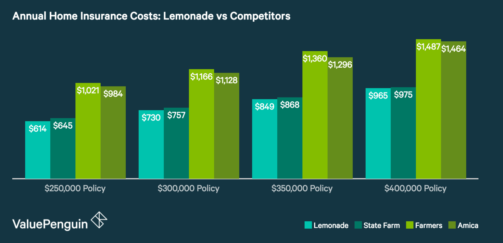 How Do Lemonade's Home Insurance Quotes Compare to Other Insurers?