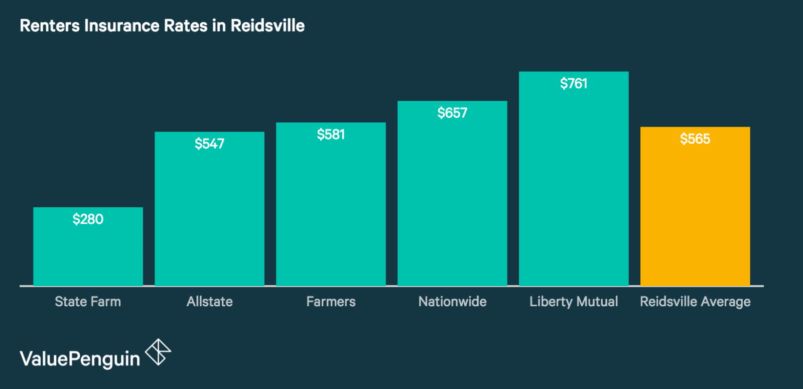 Quotes from Reidsville's Best Renters Insurance Companies