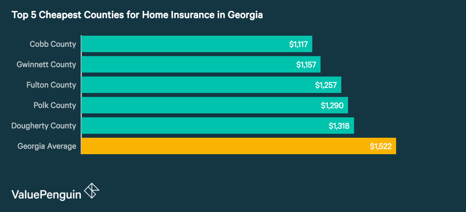 Top 5 Best Counties in Georgia for Homeowners Insurance