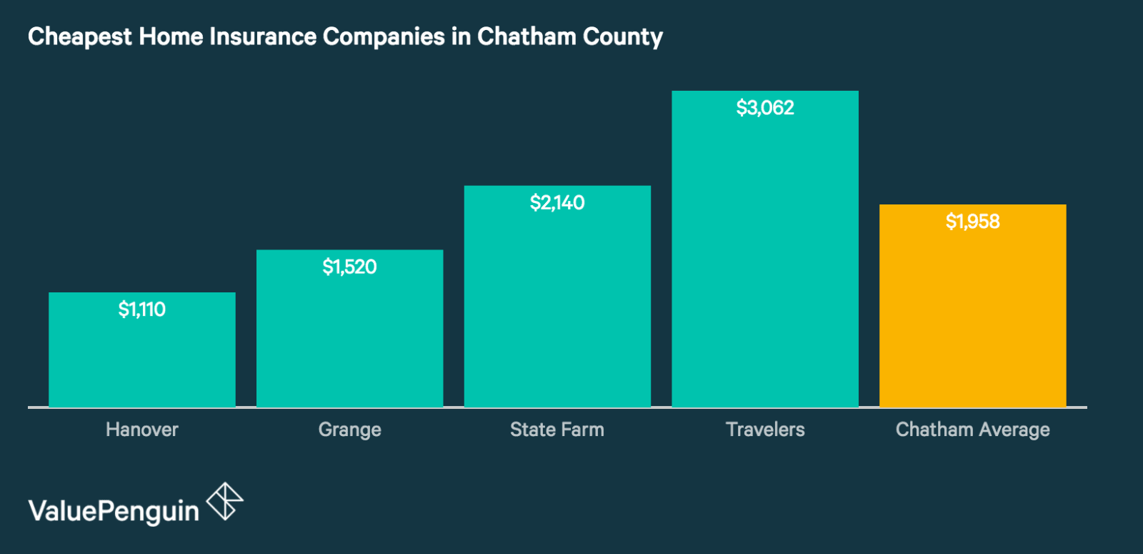 Best Homeowners Insurance Rates in Chatham County