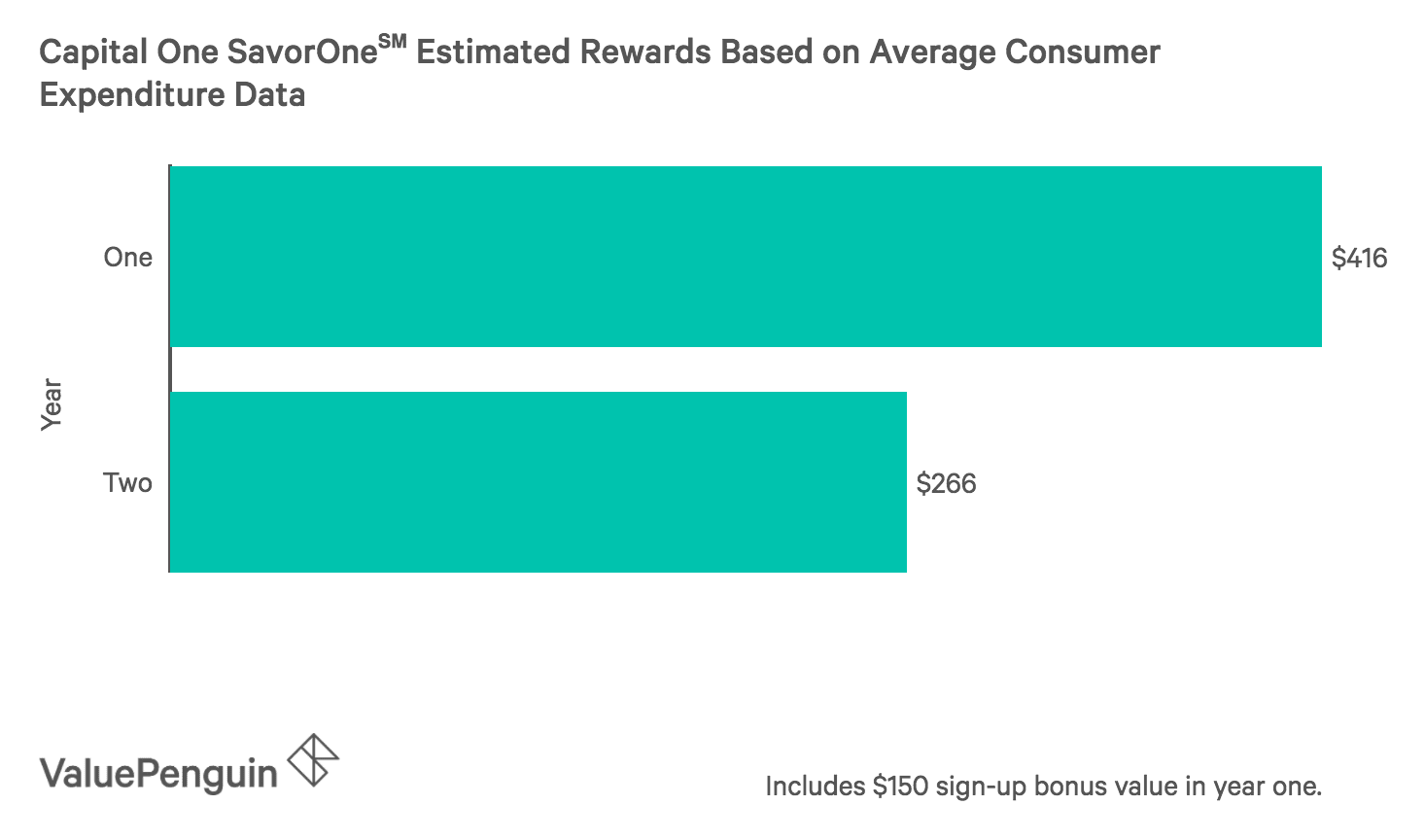 A graph showing the estimated rewards for the SavorOne credit card, given average consumer expenditures.