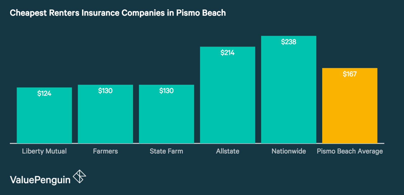 Renters Insurance Rates in Pismo Beach