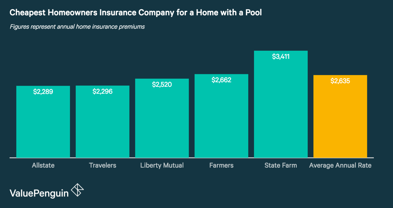 Homeowners Insurance Company >> How A Pool Affects Your Homeowners Insurance Valuepenguin