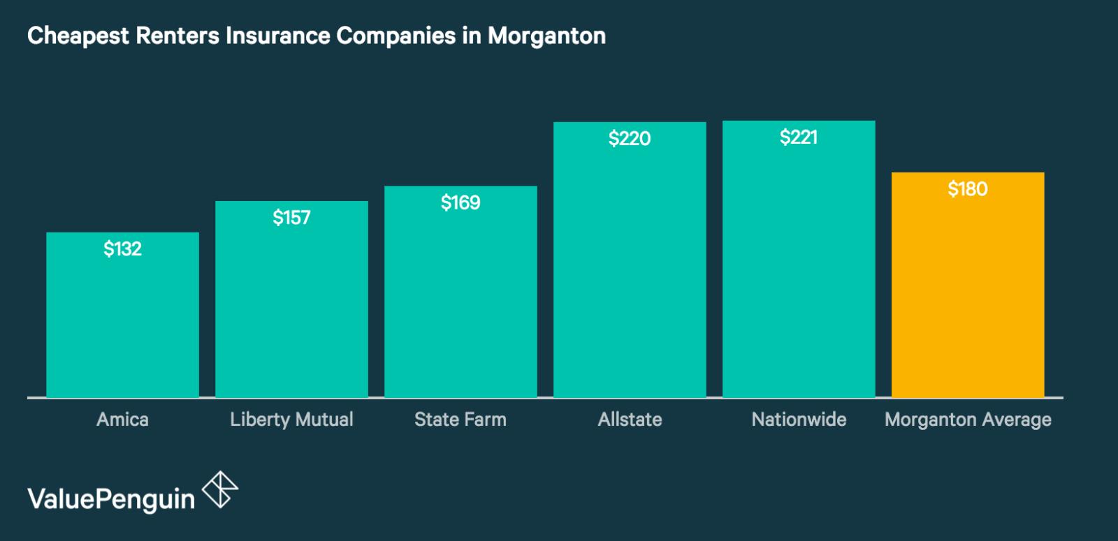 Renters Insurance Rates in Morganton