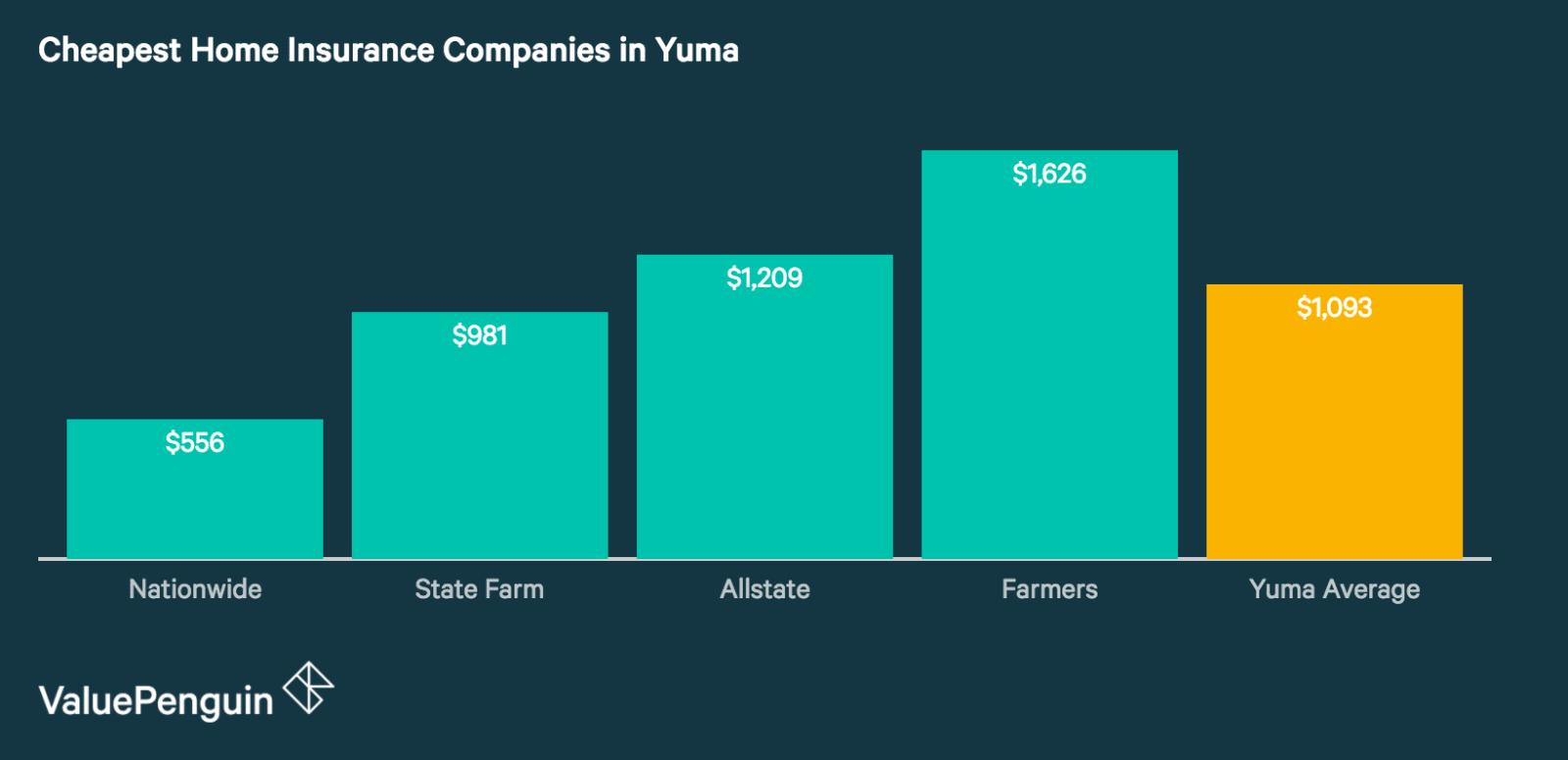 Best Cheap Home Insurance Companies in Yuma