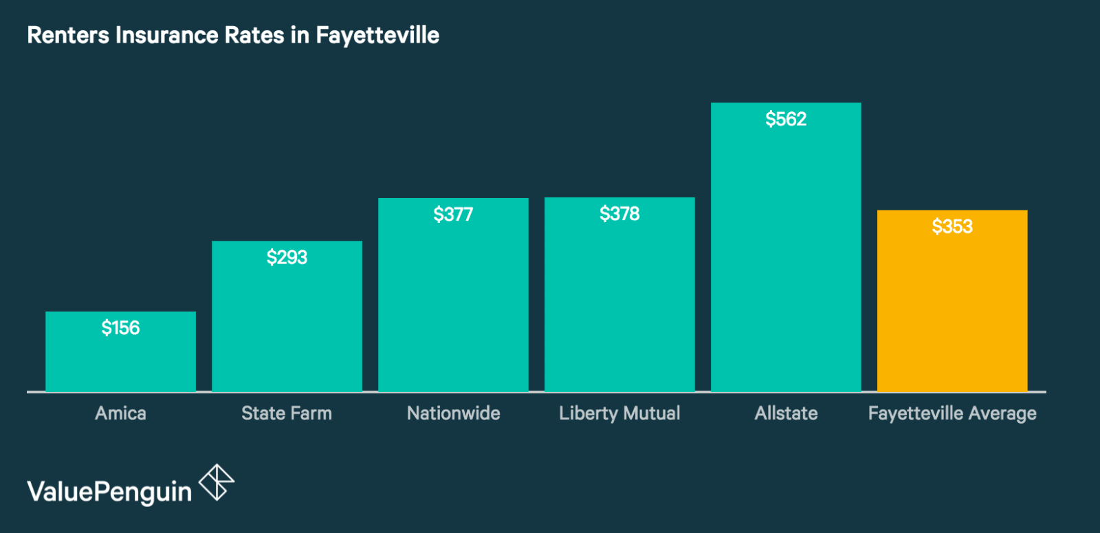 Quotes from Fayetteville's Best Renters Insurance Companies