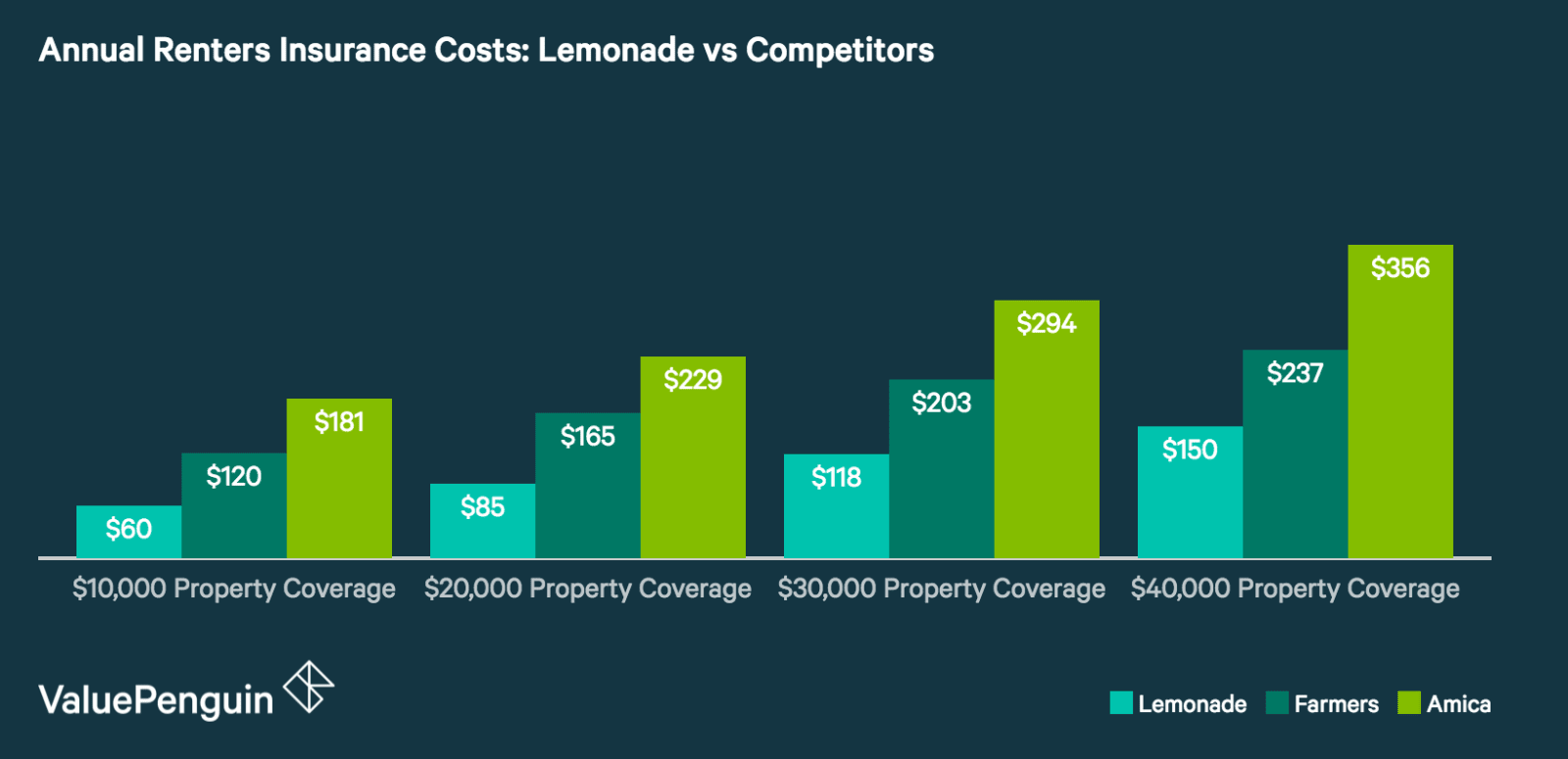 How Do Lemonade's Renters Insurance Quotes Compare to Other Insurers?