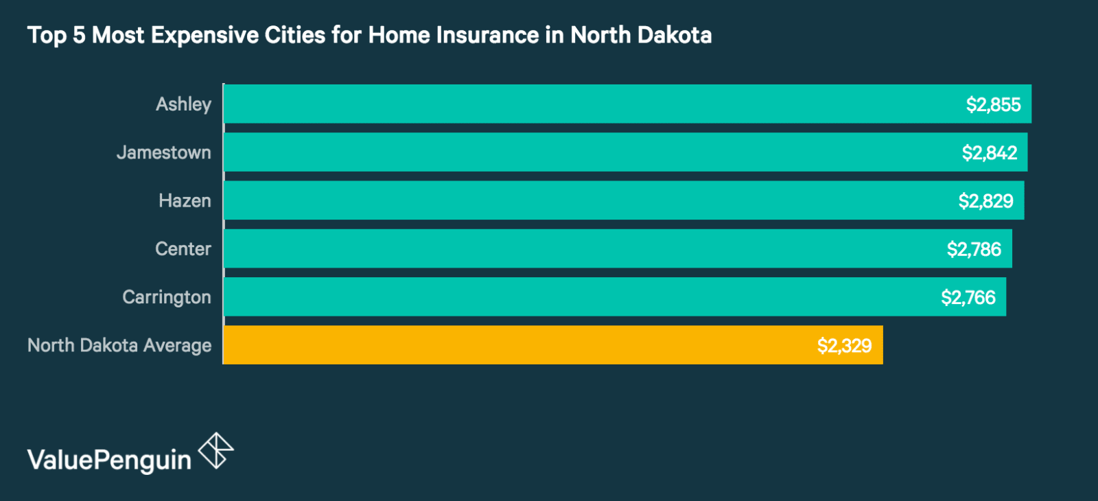 Top 5 Most Expensive Cities in North Dakota for Homeowners Insurance