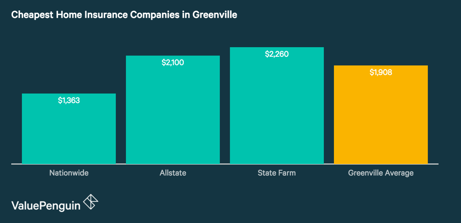 Quotes from Greenville's Cheapest and Best Home Insurance Companies
