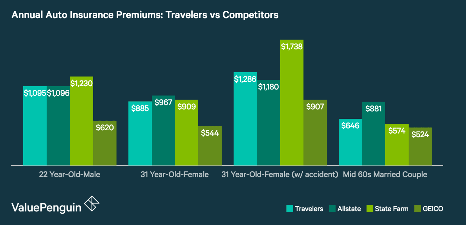 How Do Travelers' Auto Insurance Quotes Compare to Other Insurers?