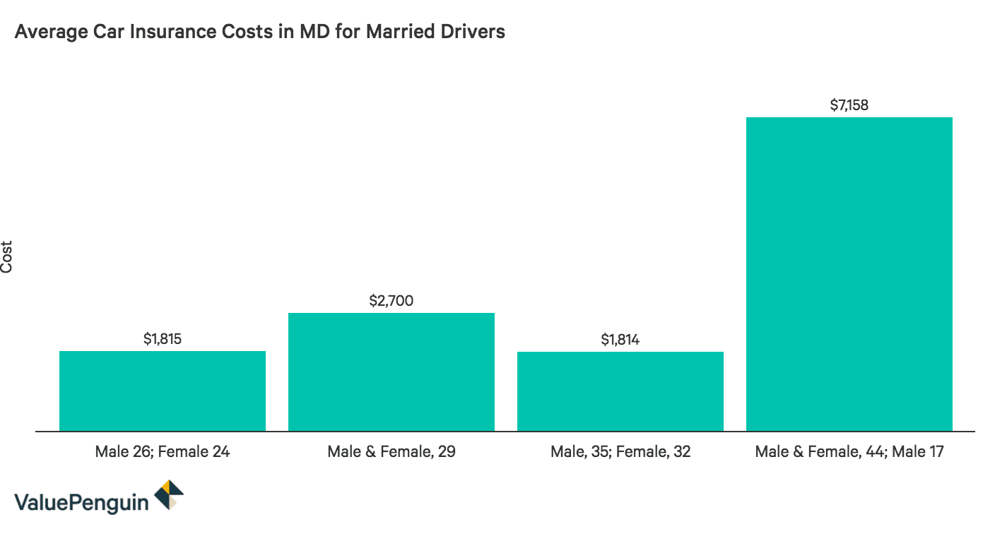 This graph shows how much car insurance can cost on average in Maryland for four different types of married couples