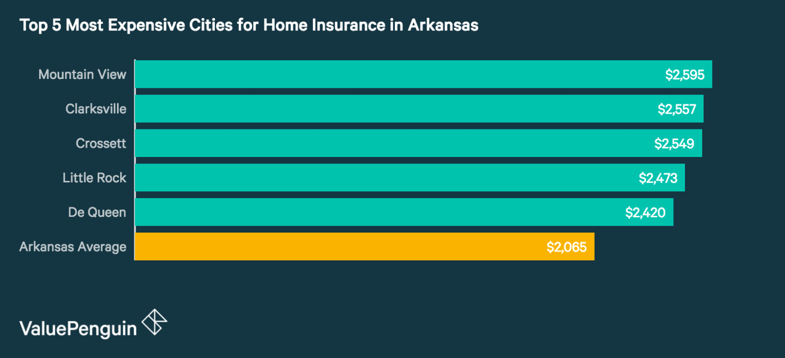 Top 5 Most Expensive Cities in Arkansas for Homeowners Insurance
