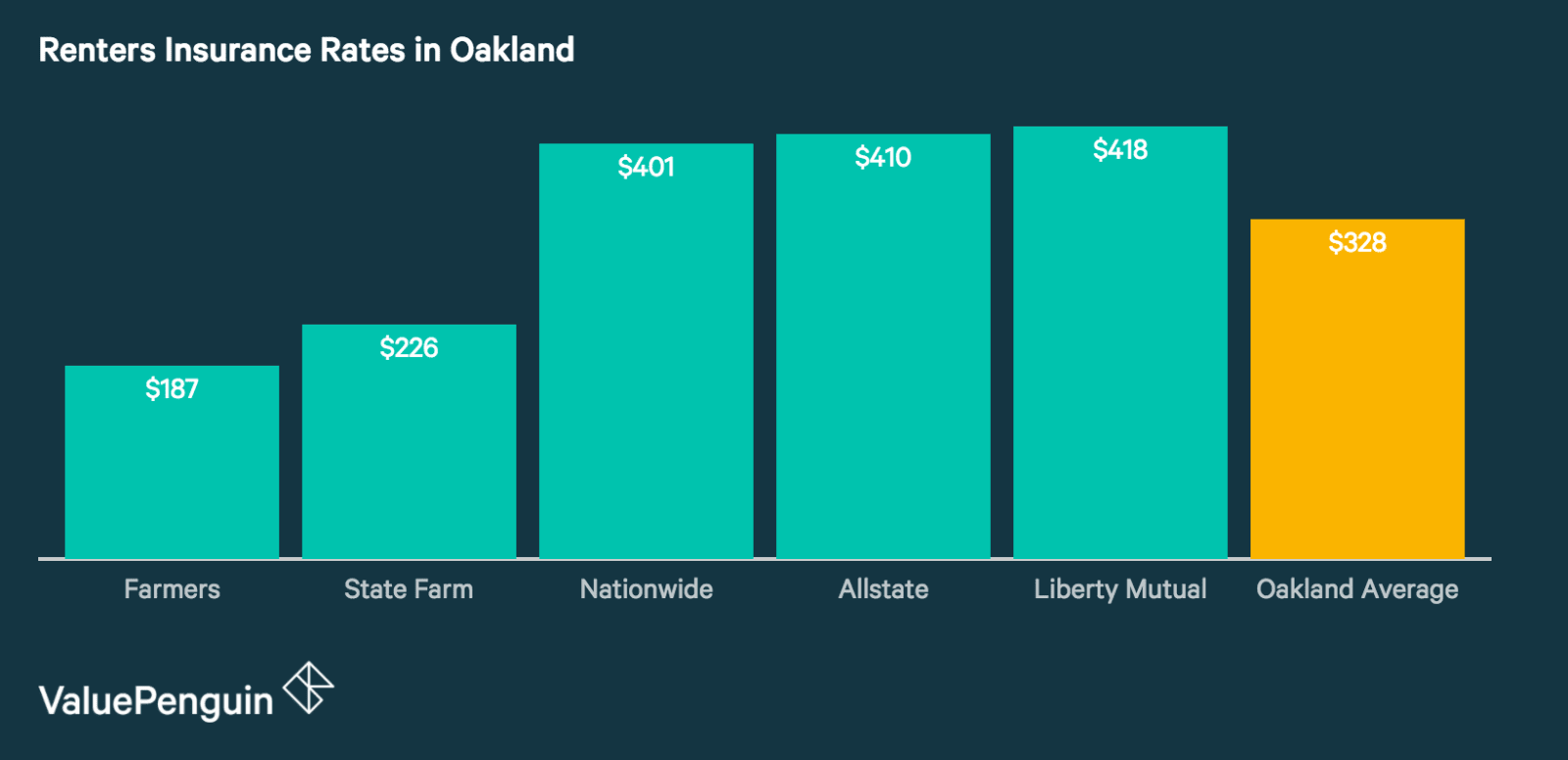 Renters Insurance Rates in Oakland
