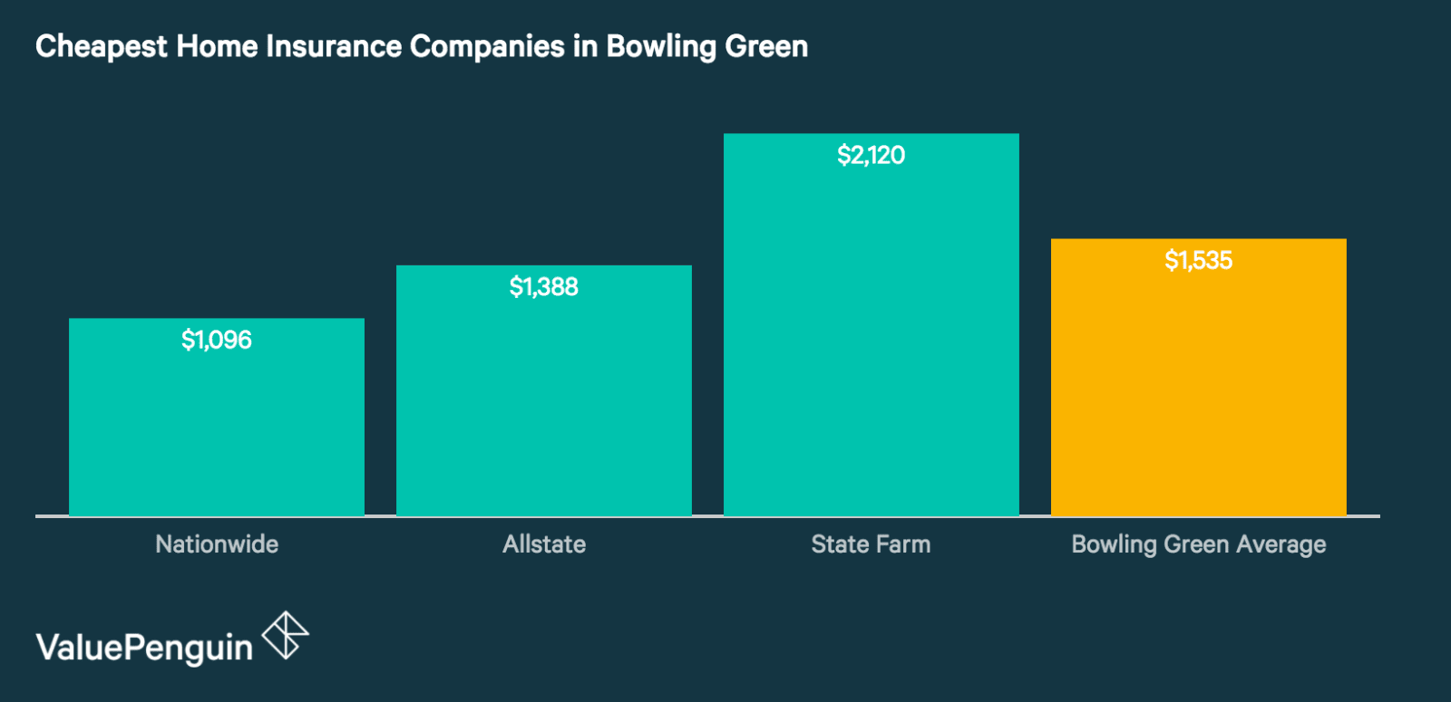 Quotes from Bowling Green's Best Home Insurance Companies