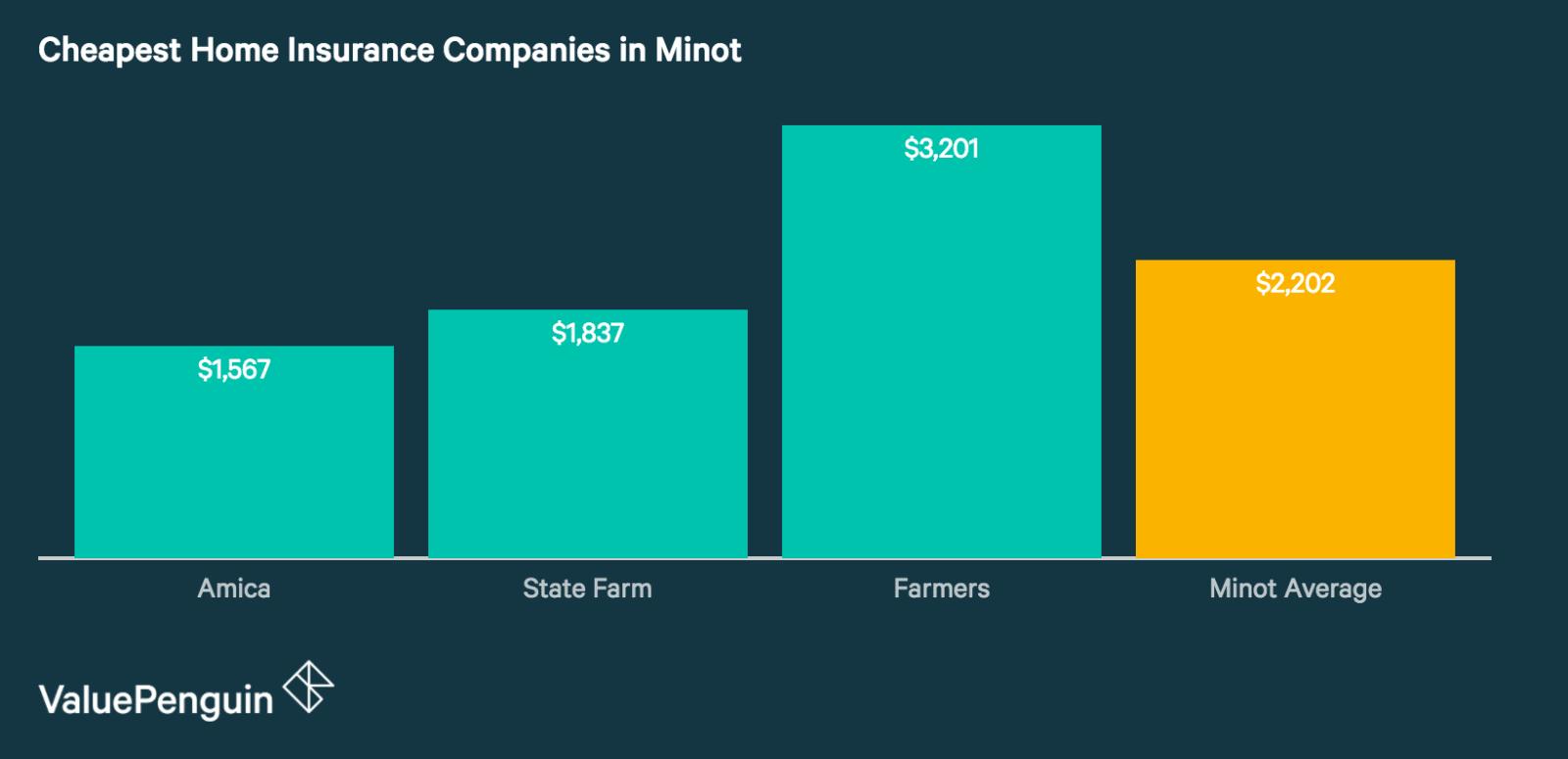 Minot's Best Home Insurance Companies