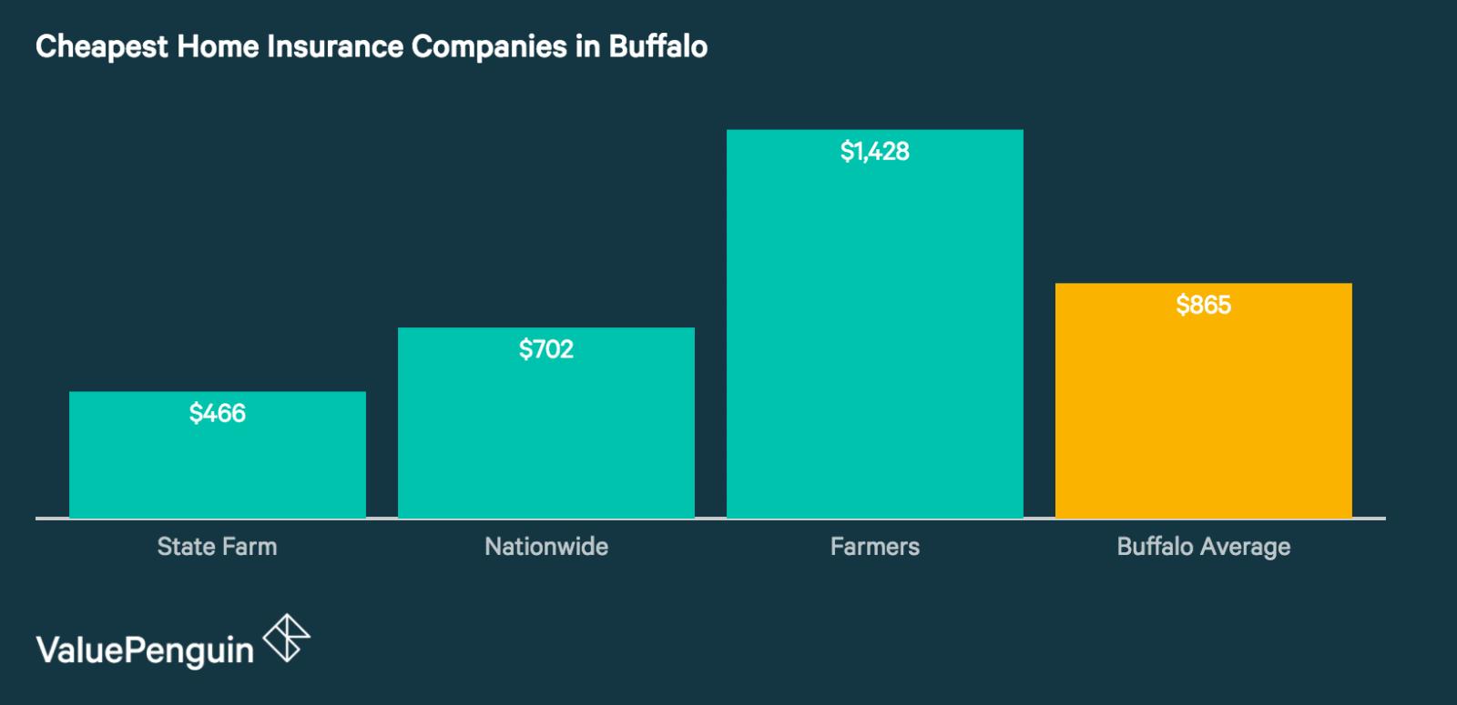 Best Cheap Home Insurance Companies in Buffalo
