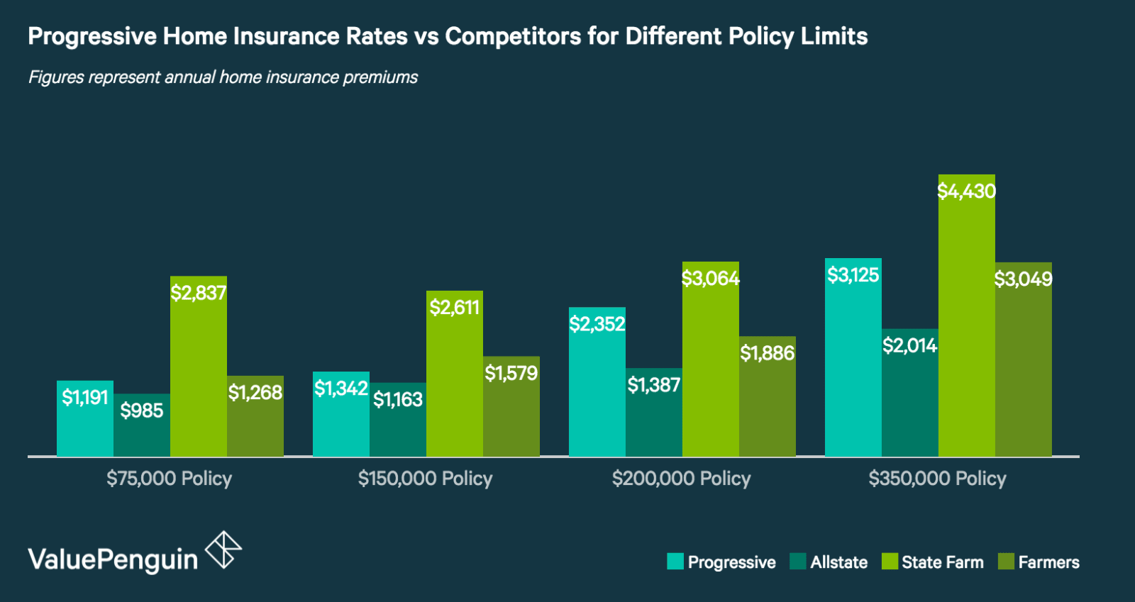 How Do Progressive's Home Insurance Quotes Compare to Other Insurers?