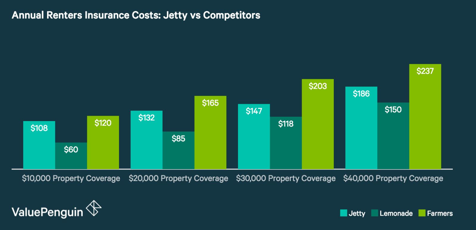 Jetty Insurance Review: A Mix of Great Rates and Excellent Customer