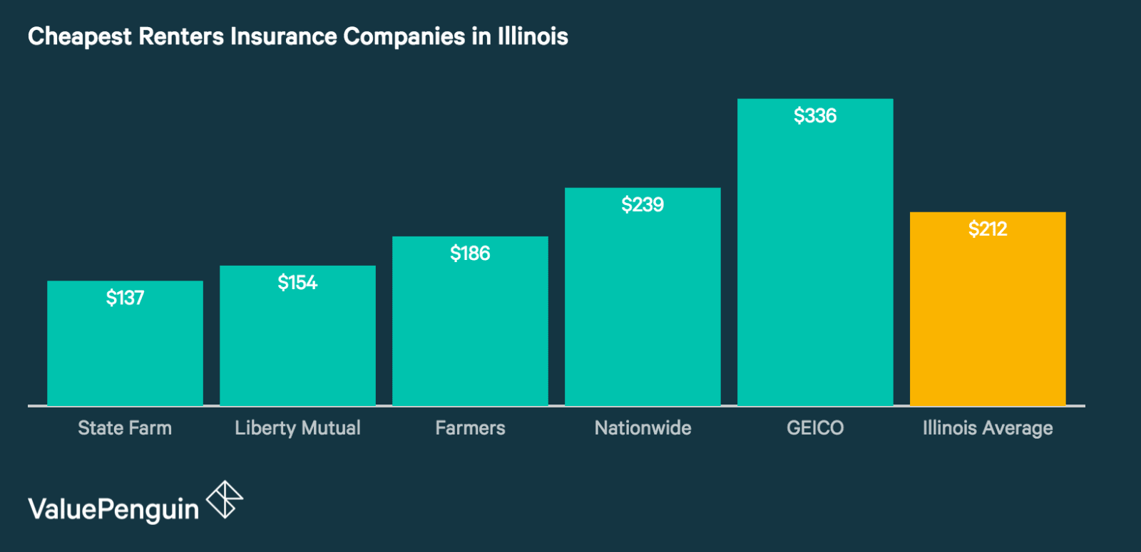 Best and Cheapest Renters Insurance Companies in Illinois