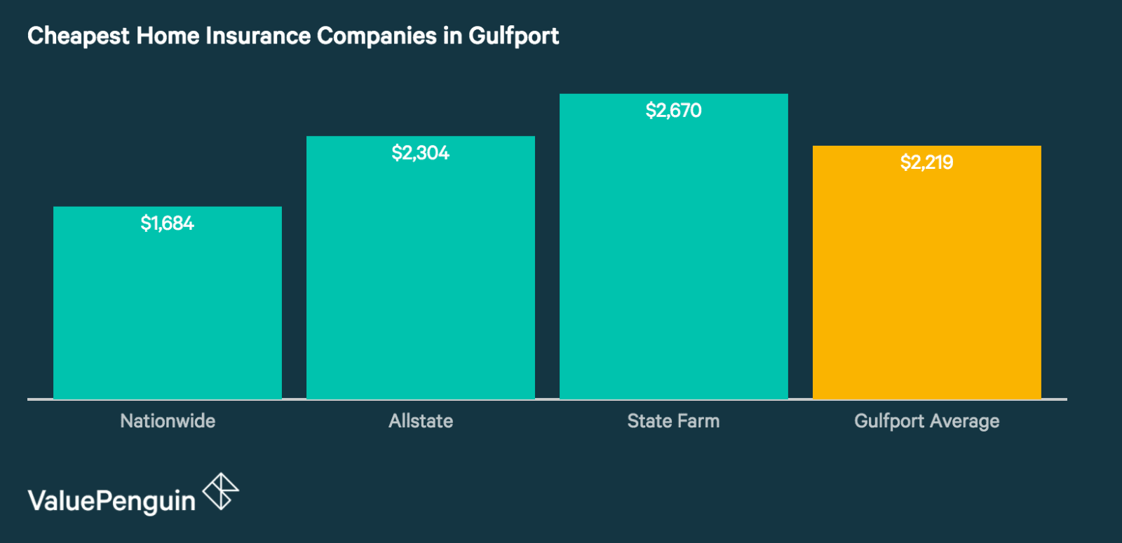 Best Homeowners Insurance Rates in Gulfport