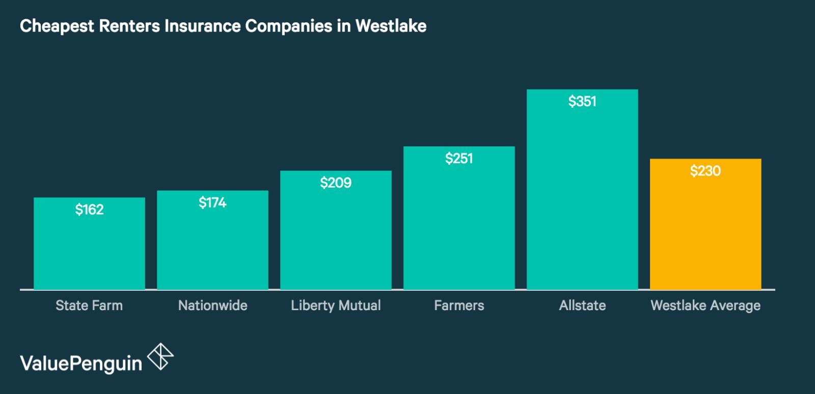 Best Renters Insurance Companies in Westlake