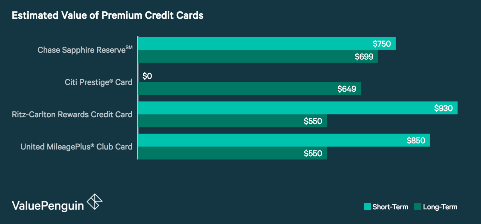 A graph showing the estimated value of the top premium credit cards.