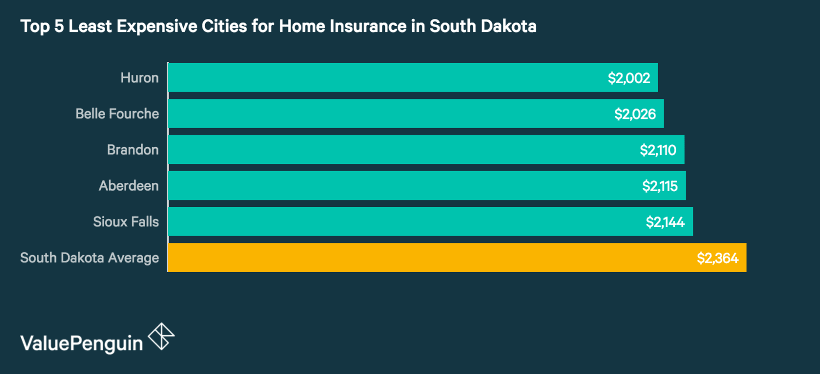 Top 5 Best Cities in South Dakota for Homeowners Insurance
