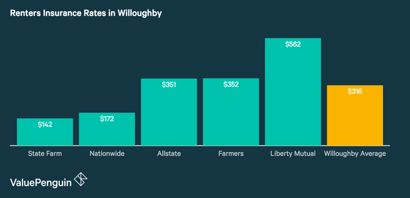 Willoughby's Best and Cheapest Renters Insurance Companies